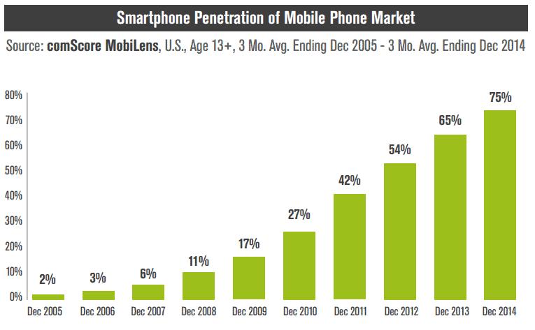 Comscore-mobile-stats-2