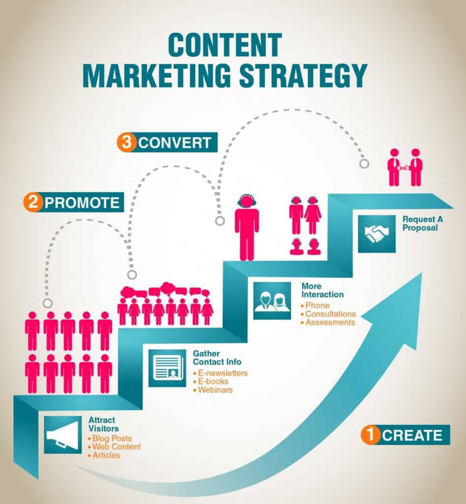 how to create a succesfull content strategy