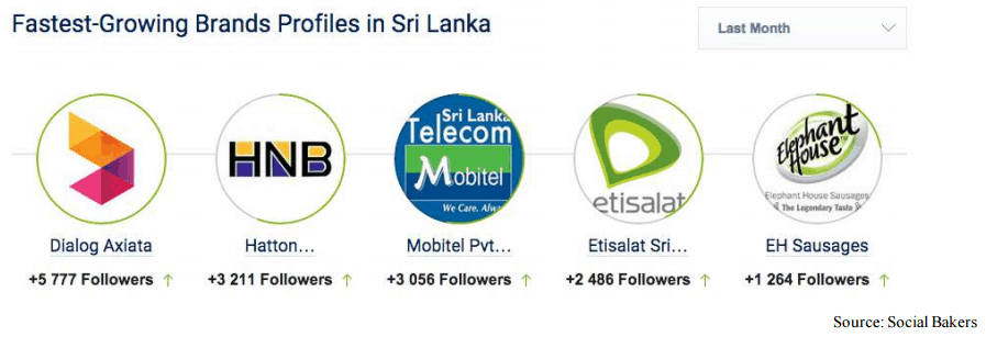 The Sri Lankan brands that are attracting more audience on Twitter.
