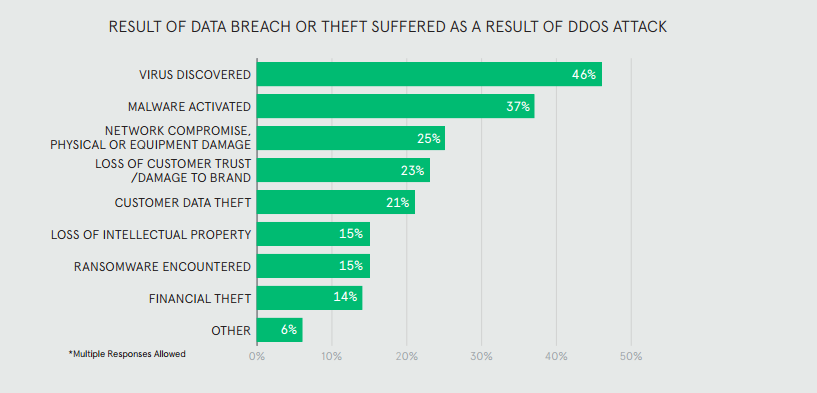 Result-of-Data-Theft-As-a-Result-of-DDoS-Attack
