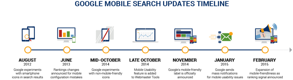 mobile-search-updates