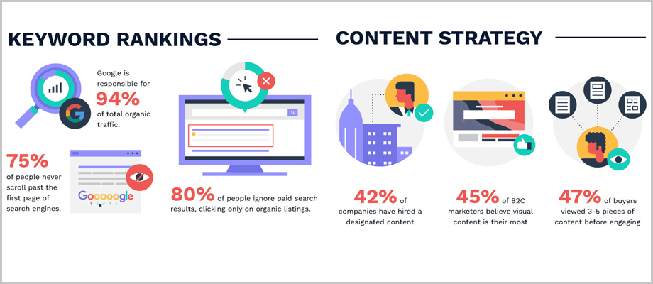 the state of content marketing strategy
