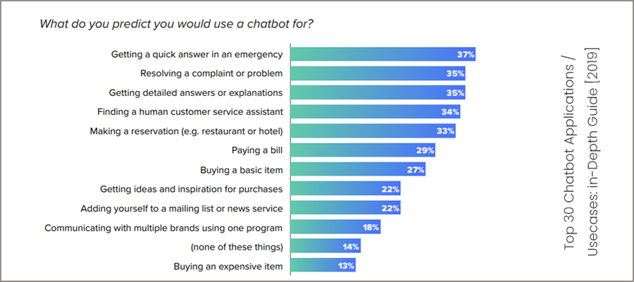 Chatbots helps for queries